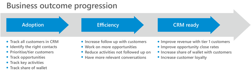 Business outcome progression with CRM