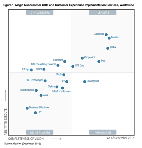 Gartner MQ - CRM and CX 2016