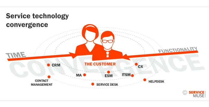Service technology convergence