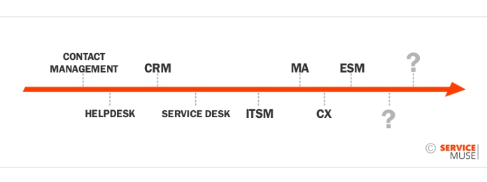 The service technology timeline