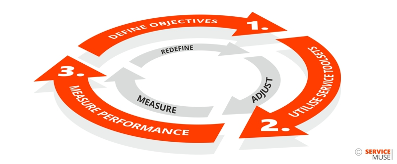 ServiceMuse - business outcomes cycle